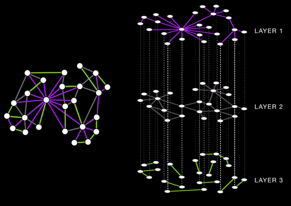 Application of the linear layout network visualization to layered networks.  [ Hive Plots - Rational Network Visualization - A Simple, Informative and Pretty Linear Layout for Network Analytics - Martin Krzywinski ]