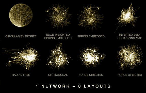 Different network layout algorithms produce different, and incomparable, visualizations.  [ Hive Plots - Rational Network Visualization - A Simple, Informative and Pretty Linear Layout for Network Analytics - Martin Krzywinski ]